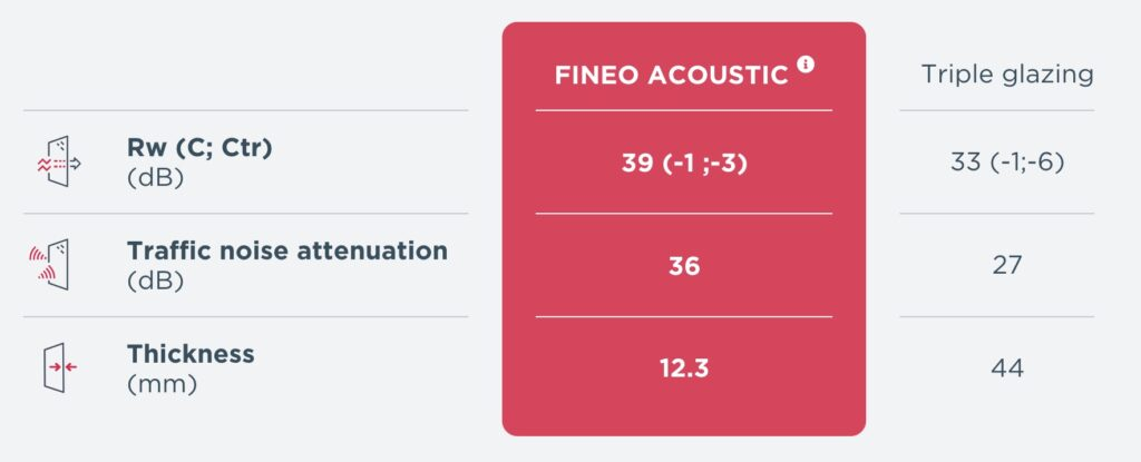 FINEO compare to double and triple glazing